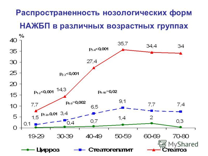 Распространенность нозологических форм НАЖБП в различных возрастных группах