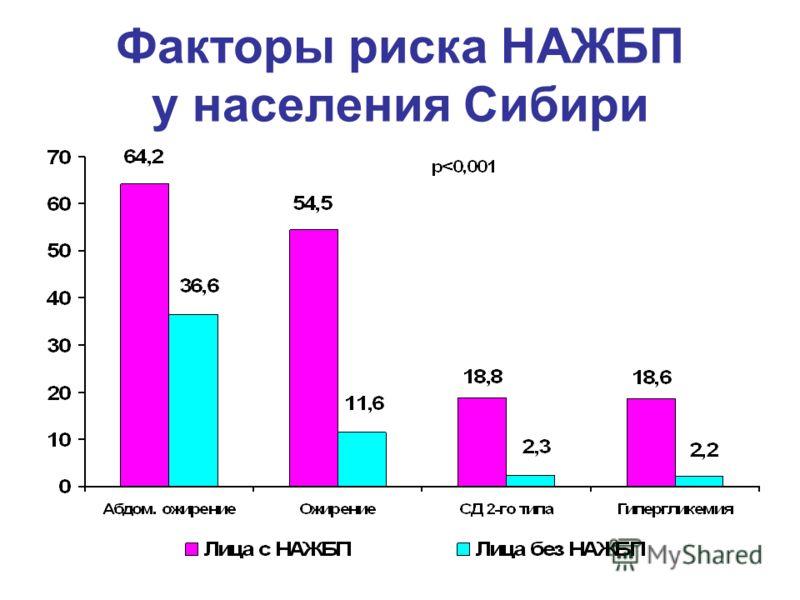 Факторы риска НАЖБП у населения Сибири