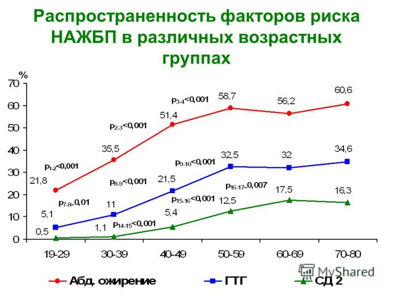 Распространенность факторов риска НАЖБП в различных возрастных группах
