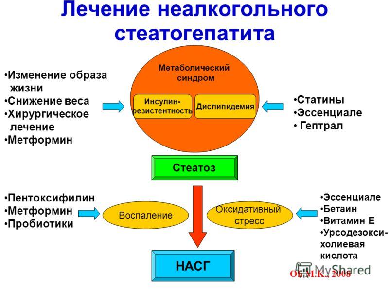 Лечение неалкогольного стеатогепатита Метаболический синдром Инсулин- резистентность Дислипидемия Стеатоз Воспаление Оксидативный стресс НАСГ Изменение образа жизни Снижение веса Хирургическое лечение Метформин Статины Эссенциале Гептрал Пентоксифили