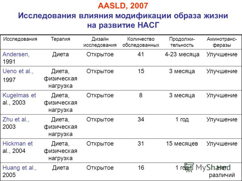 AASLD, 2007 Исследования влияния модификации образа жизни на развитие НАСГ ИсследованияТерапияДизайн исследования Количество обследованных Продолжи- тельность Аминотранс- феразы Andersen, 1991 ДиетаОткрытое414-23 месяцаУлучшение Ueno et al., 1997 Дие