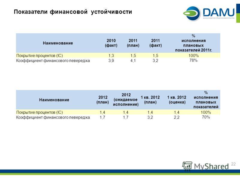 Показатели финансовой устойчивости 22 Наименование 2010 (факт) 2011 (план) 2011 (факт) % исполнения плановых показателей 2011г. Покрытие процентов (IC)1,31,5 100% Коэффициент финансового левереджа3,94,13,2 78% Наименование 2012 (план) 2012 (ожидаемое