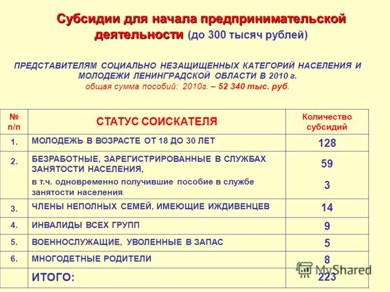ПРЕДСТАВИТЕЛЯМ СОЦИАЛЬНО НЕЗАЩИЩЕННЫХ КАТЕГОРИЙ НАСЕЛЕНИЯ И МОЛОДЕЖИ ЛЕНИНГРАДСКОЙ ОБЛАСТИ В 2010 г. общая сумма пособий: 2010г. – 52 340 тыс. руб. п/п СТАТУС СОИСКАТЕЛЯ Количество субсидий 1. МОЛОДЕЖЬ В ВОЗРАСТЕ ОТ 18 ДО 30 ЛЕТ 128 2. БЕЗРАБОТНЫЕ, З