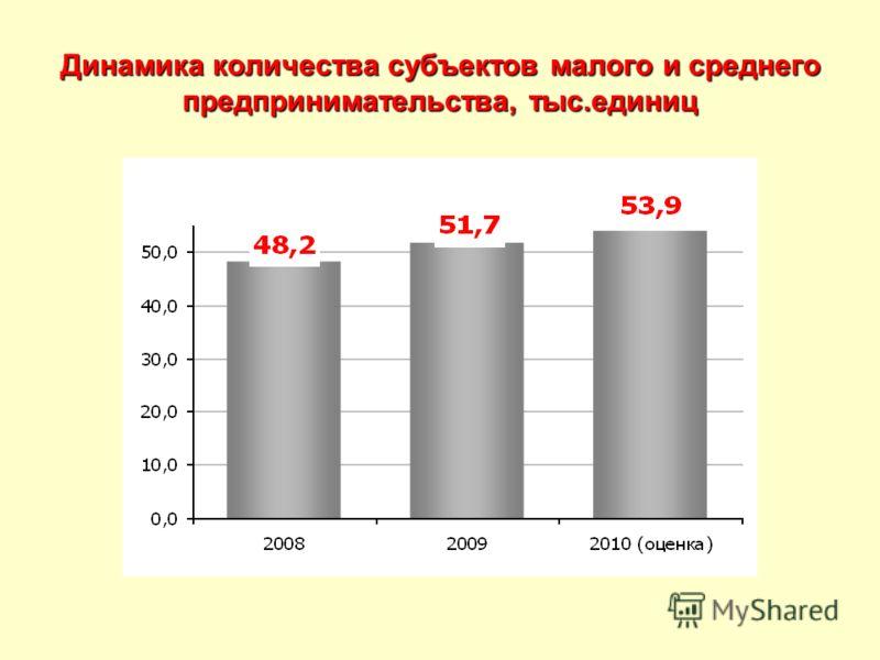 Динамика количества субъектов малого и среднего предпринимательства, тыс.единиц