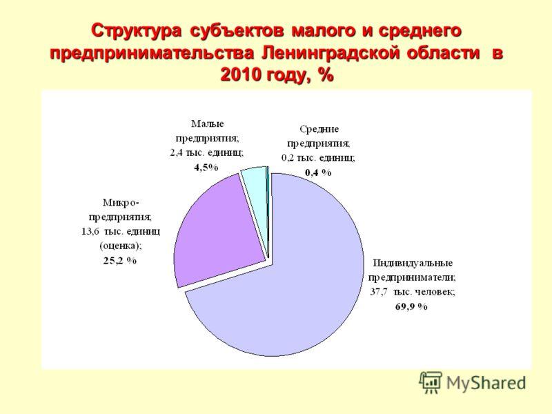 Структура субъектов малого и среднего предпринимательства Ленинградской области в 2010 году, %