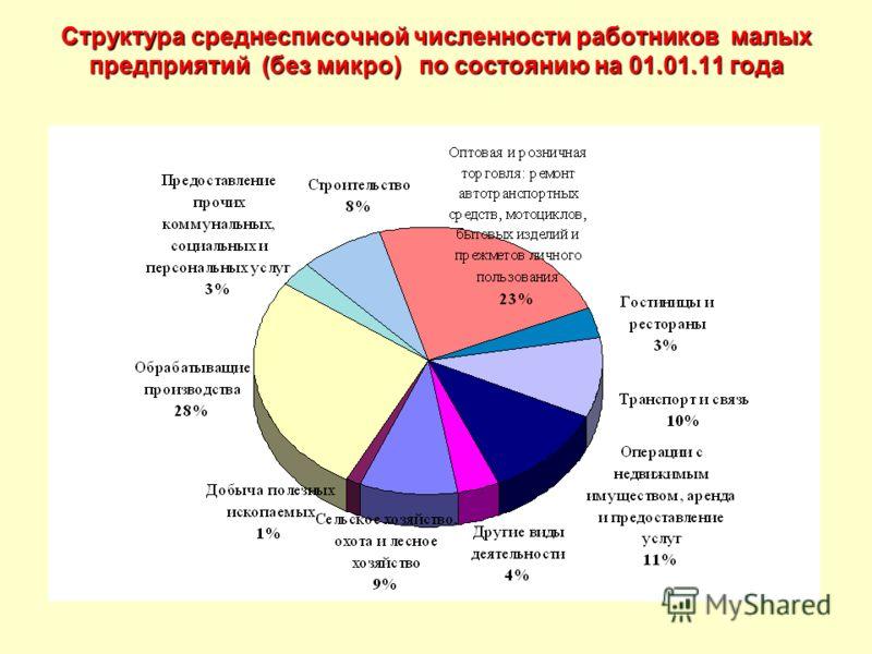 Структура среднесписочной численности работников малых предприятий (без микро) по состоянию на 01.01.11 года