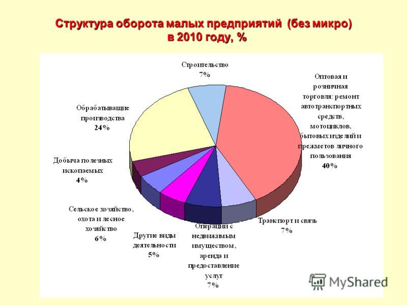 Структура оборота малых предприятий (без микро) в 2010 году, %