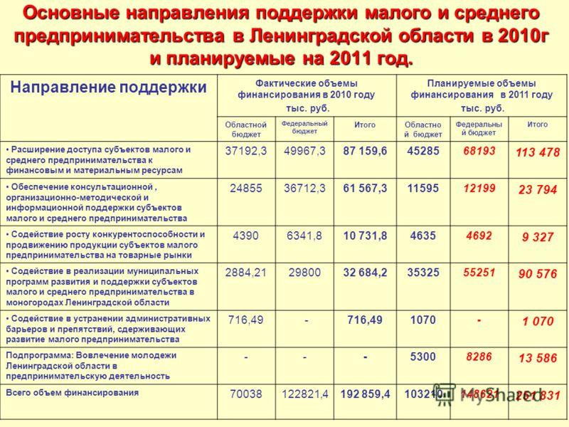 Основные направления поддержки малого и среднего предпринимательства в Ленинградской области в 2010г и планируемые на 2011 год. Направление поддержки Фактические объемы финансирования в 2010 году тыс. руб. Планируемые объемы финансирования в 2011 год