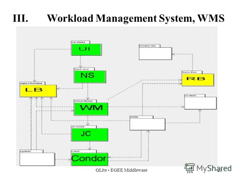 GLite - EGEE Middleware23 III. Workload Management System, WMS