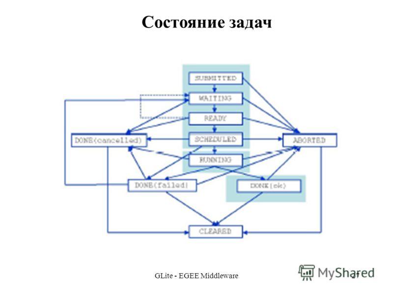 GLite - EGEE Middleware27 Состояние задач