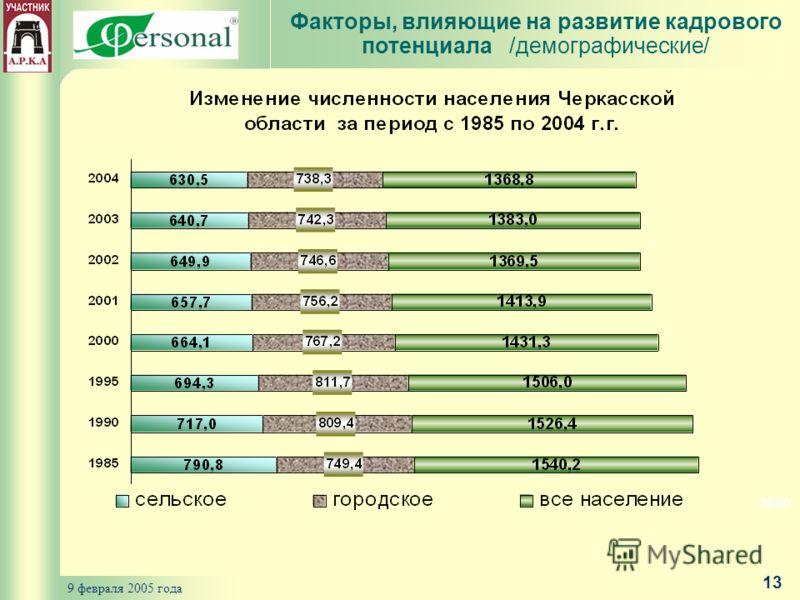 9 февраля 2005 года 13 Факторы, влияющие на развитие кадрового потенциала /демографические/