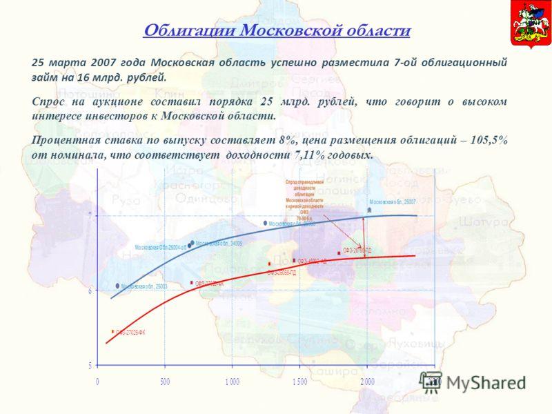 Облигации Московской области 25 марта 2007 года Московская область успешно разместила 7-ой облигационный займ на 16 млрд. рублей. Спрос на аукционе составил порядка 25 млрд. рублей, что говорит о высоком интересе инвесторов к Московской области. Проц