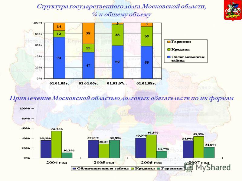 Структура государственного долга Московской области, % к общему объему Привлечение Московской областью долговых обязательств по их формам