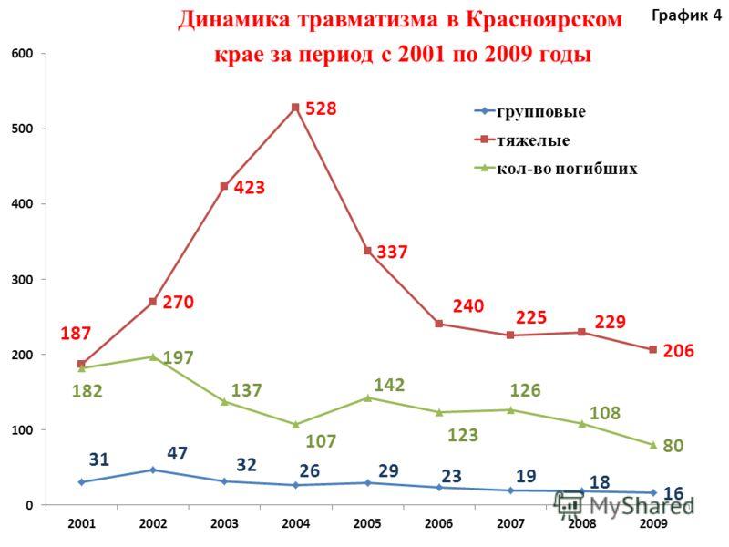 крае за период с 2001 по 2009 годы Динамика травматизма в Красноярском График 4