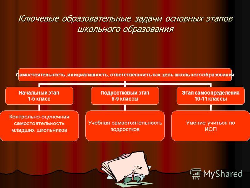 Ключевые образовательные задачи основных этапов школьного образования Самостоятельность, инициативность, ответственность как цель школьного образования Начальный этап 1-5 класс Контрольно-оценочная самостоятельность младших школьников Подростковый эт
