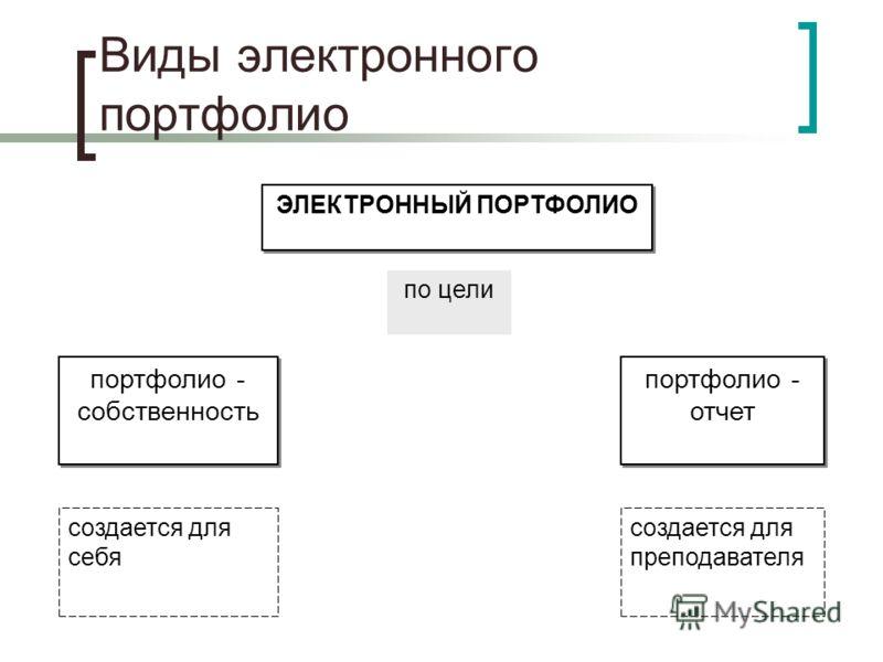 Виды электронного портфолио ЭЛЕКТРОННЫЙ ПОРТФОЛИО портфолио - собственность портфолио - отчет по цели создается для себя создается для преподавателя