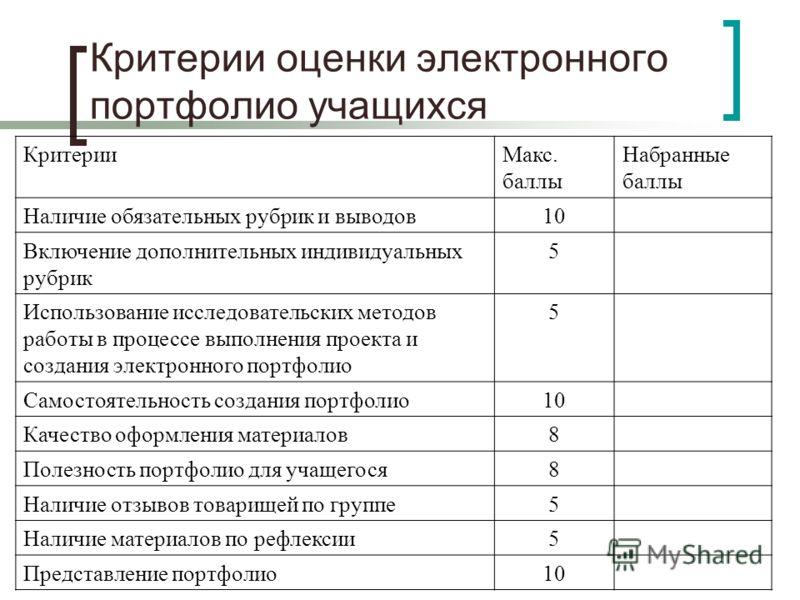 Критерии оценки электронного портфолио учащихся КритерииМакс. баллы Набранные баллы Наличие обязательных рубрик и выводов10 Включение дополнительных индивидуальных рубрик 5 Использование исследовательских методов работы в процессе выполнения проекта