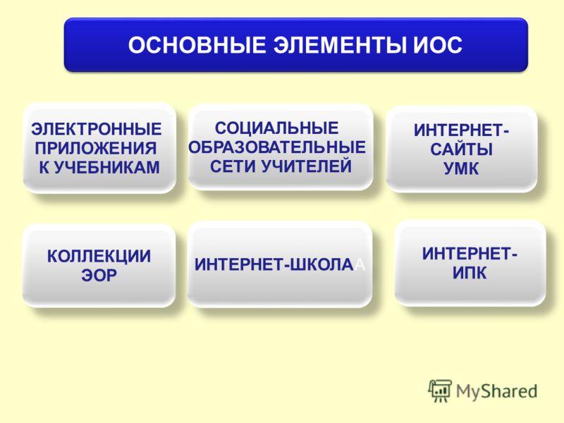 ОСНОВНЫЕ ЭЛЕМЕНТЫ ИОС ЭЛЕКТРОННЫЕ ПРИЛОЖЕНИЯ К УЧЕБНИКАМ ЭЛЕКТРОННЫЕ ПРИЛОЖЕНИЯ К УЧЕБНИКАМ СОЦИАЛЬНЫЕ ОБРАЗОВАТЕЛЬНЫЕ СЕТИ УЧИТЕЛЕЙ СОЦИАЛЬНЫЕ ОБРАЗОВАТЕЛЬНЫЕ СЕТИ УЧИТЕЛЕЙ ИНТЕРНЕТ- САЙТЫ УМК ИНТЕРНЕТ- САЙТЫ УМК КОЛЛЕКЦИИ ЭОР КОЛЛЕКЦИИ ЭОР ИНТЕРНЕТ