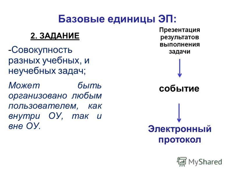 Базовые единицы ЭП: 2. ЗАДАНИЕ -Совокупность разных учебных, и неучебных задач; Может быть организовано любым пользователем, как внутри ОУ, так и вне ОУ. Электронный протокол событие Презентация результатов выполнения задачи