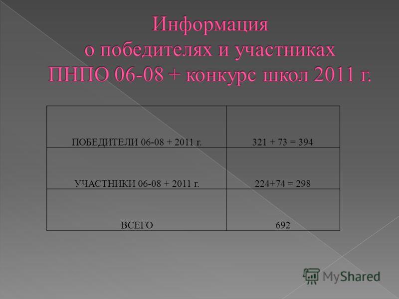 ПОБЕДИТЕЛИ 06-08 + 2011 г.321 + 73 = 394 УЧАСТНИКИ 06-08 + 2011 г.224+74 = 298 ВСЕГО692