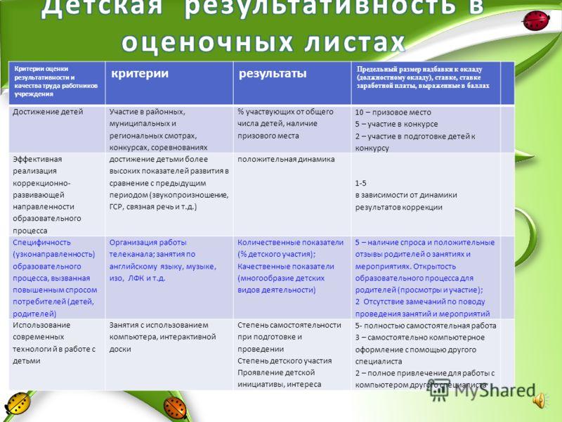 мировоззренческие функции научение конкретным навыкам (компетентностям) новые институциональные нормы