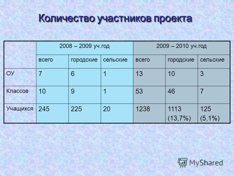 2008 – 2009 уч.год2009 – 2010 уч.год всегогородскиесельскиевсегогородскиесельские ОУ 76113103 Классов 109153467 Учащихся 2452252012381113 (13,7%) 125 (5,1%) Количество участников проекта