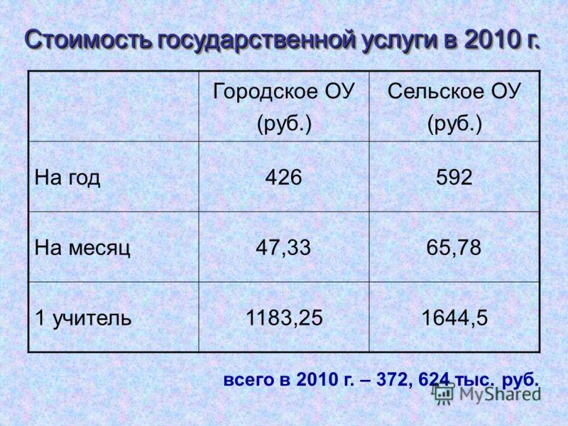 Городское ОУ (руб.) Сельское ОУ (руб.) На год426592 На месяц47,3365,78 1 учитель1183,251644,5 всего в 2010 г. – 372, 624 тыс. руб. Стоимость государственной услуги в 2010 г.