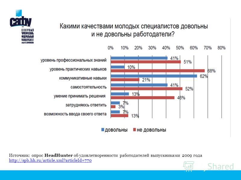 Источник: опрос HeadHunter об удовлетворенности работодателей выпускниками 2009 года http://spb.hh.ru/article.xml?articleId=770