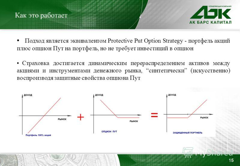 15 Как это работает Подход является эквивалентом Protective Put Option Strategy - портфель акций плюс опцион Пут на портфель, но не требует инвестиций в опцион Страховка достигается динамическим перераспределением активов между акциями и инструментам