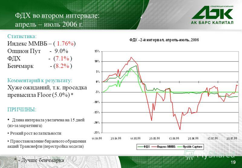19 ФДХ во втором интервале: апрель – июль 2006 г. Статистика: Индекс ММВБ – ( 1.76%) Опцион Пут - 9.0% ФДХ - (7.1% ) Бенчмарк - (8.2% ) Комментарий к результату: Хуже ожиданий, т.к. просадка превысила Floor (5.0%) * ПРИЧИНЫ: Длина интервала увеличена