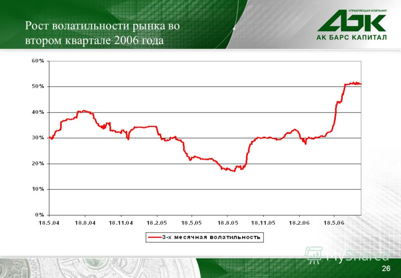 26 Рост волатильности рынка во втором квартале 2006 года