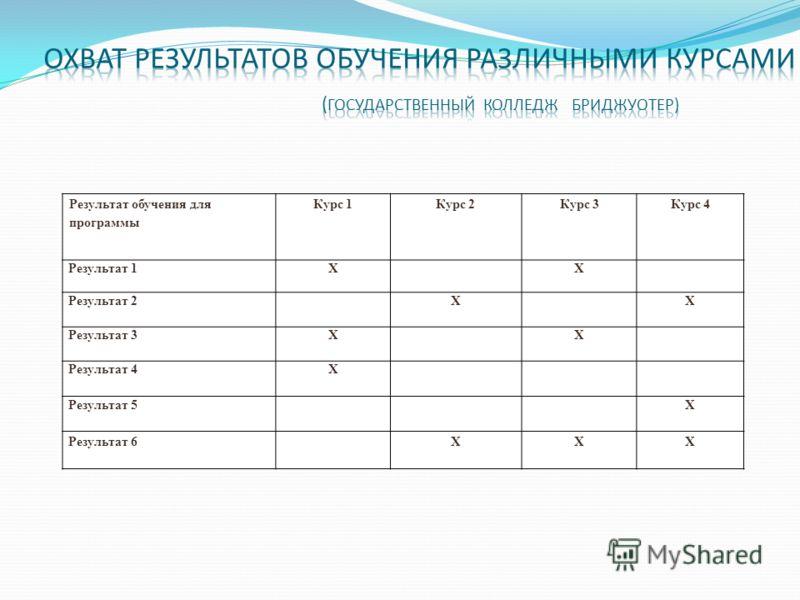 Результат обучения для программы Курс 1Курс 2Курс 3Курс 4 Результат 1XX Результат 2XX Результат 3XX Результат 4X Результат 5X Результат 6XXX