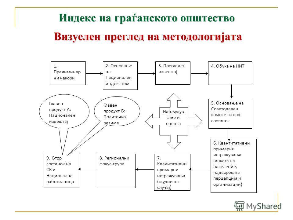 ГРАЃАНСКИ АНГАЖМАННИВО НА ОРГАНИЗАЦИЈА ПРАКТИКУВАЊЕ ВРЕДНОСТИ ПЕРЦЕПЦИЈА НА ВЛИЈАНИЕТО - Опсег (широчина) на општествено-заснованиот ангажман - Длабочина на општествено-заснованиот ангажман - Разновидност на општествено-заснованиот ангажман - Опсег (