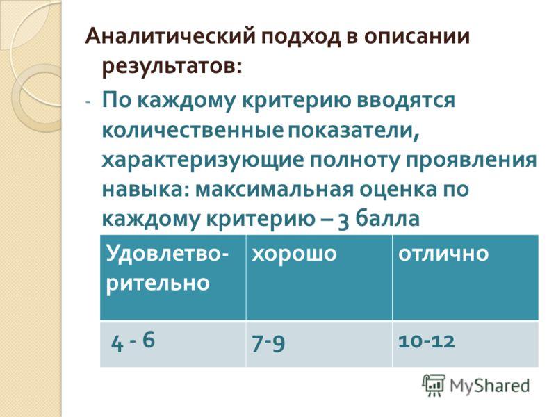 Аналитический подход в описании результатов : - По каждому критерию вводятся количественные показатели, характеризующие полноту проявления навыка : максимальная оценка по каждому критерию – 3 балла Удовлетво - рительно хорошоотлично 4 - 67-910-12