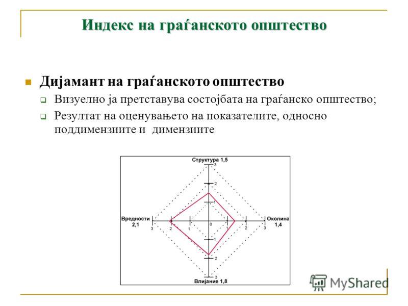 Индекс на граѓанското општество Пристап Структура: Кој е внатрешниот изглед на граѓанско општество? Колку големо, активно и претставително е граѓанското општество во смисла на поединци и организации? Околина (опкружување): Која е политичката, социо-