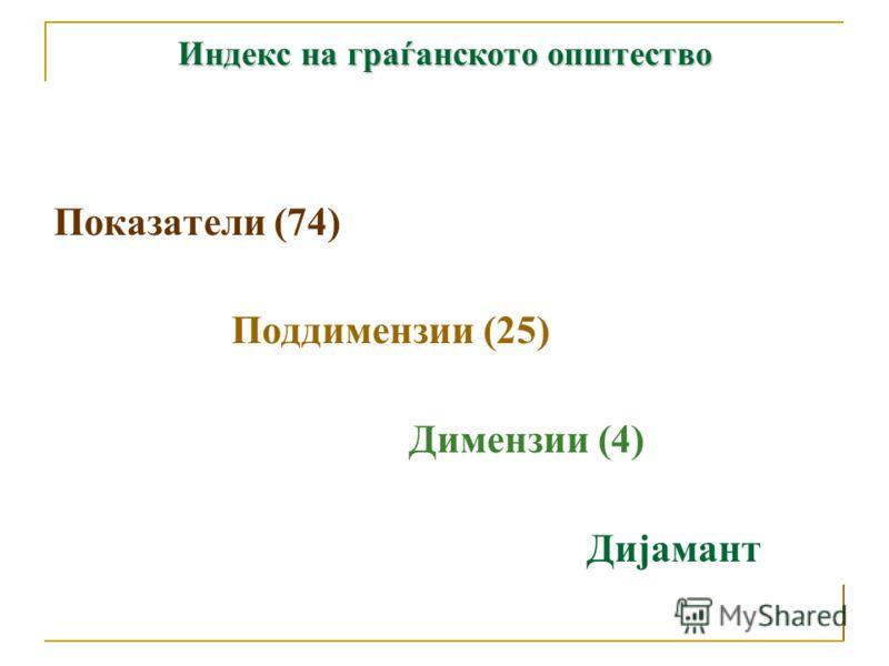 Индекс на граѓанското општество Дијамант на граѓанското општество Визуелно ја претставува состојбата на граѓанско општество; Резултат на оценувањето на показателите, односно поддимензиите и димензиите