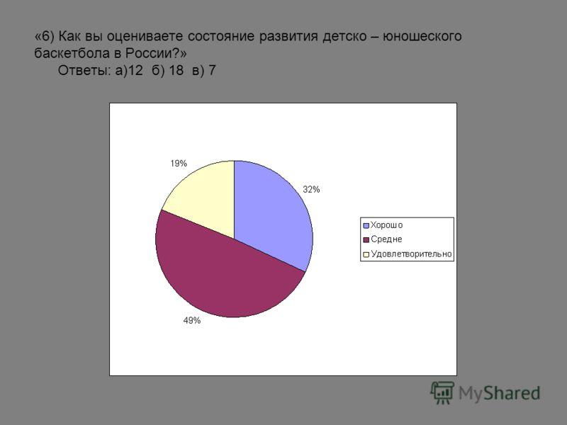 «6) Как вы оцениваете состояние развития детско – юношеского баскетбола в России?» Ответы: а)12 б) 18 в) 7