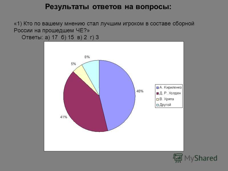 Результаты ответов на вопросы: «1) Кто по вашему мнению стал лучшим игроком в составе сборной России на прошедшем ЧЕ?» Ответы: а) 17 б) 15 в) 2 г) 3