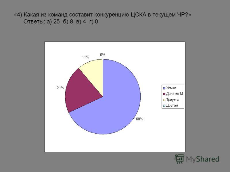 «4) Какая из команд составит конкуренцию ЦСКА в текущем ЧР?» Ответы: а) 25 б) 8 в) 4 г) 0