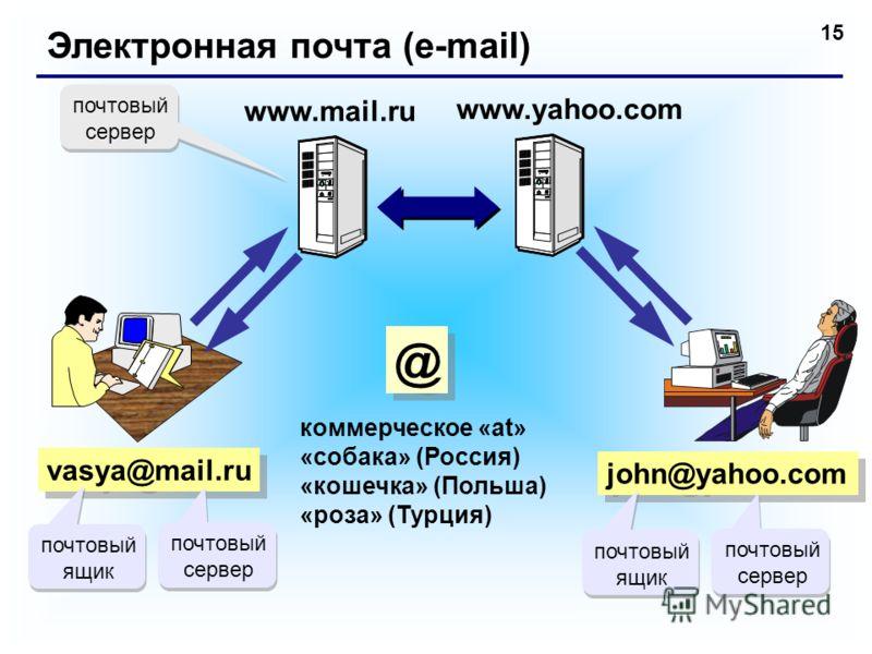 15 Электронная почта (e-mail) vasya@mail.ru коммерческое «at» «собака» (Россия) «кошечка» (Польша) «роза» (Турция) john@yahoo.com www.yahoo.com почтовый сервер почтовый ящик почтовый сервер почтовый ящик @ @ www.mail.ru почтовый сервер