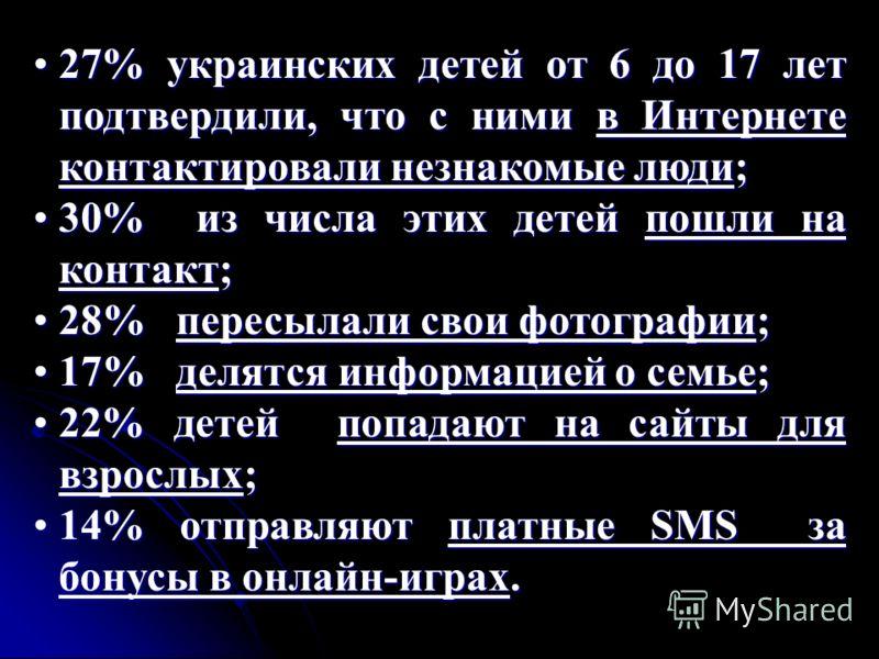 27% украинских детей от 6 до 17 лет подтвердили, что с ними в Интернете контактировали незнакомые люди;27% украинских детей от 6 до 17 лет подтвердили, что с ними в Интернете контактировали незнакомые люди; 30% из числа этих детей пошли на контакт;30