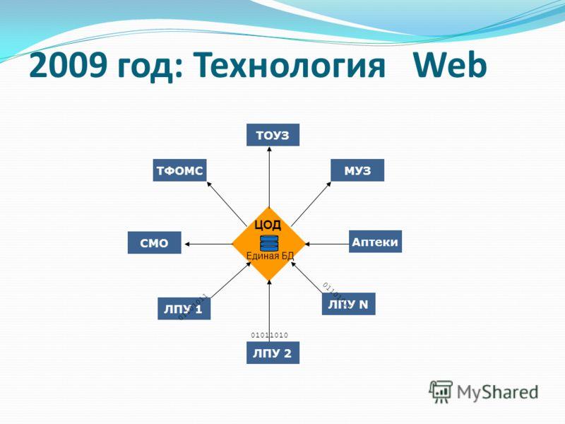 2009 год: Технология Web ТОУЗ ЛПУ 2 СМО Аптеки ТФОМСМУЗ ЛПУ 1 ЛПУ N ЦОД Единая БД 01101011 01011010