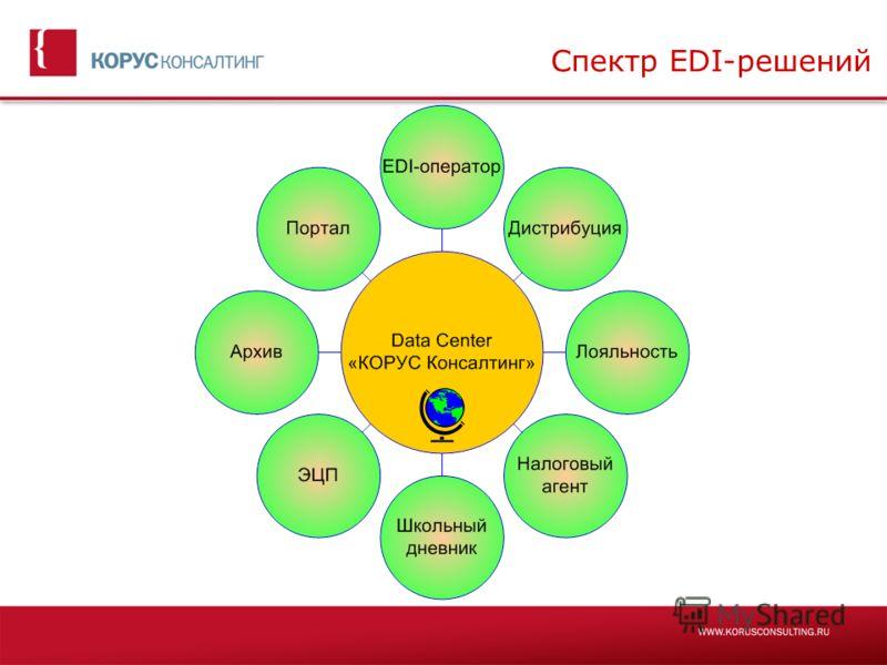 Спектр EDI-решений