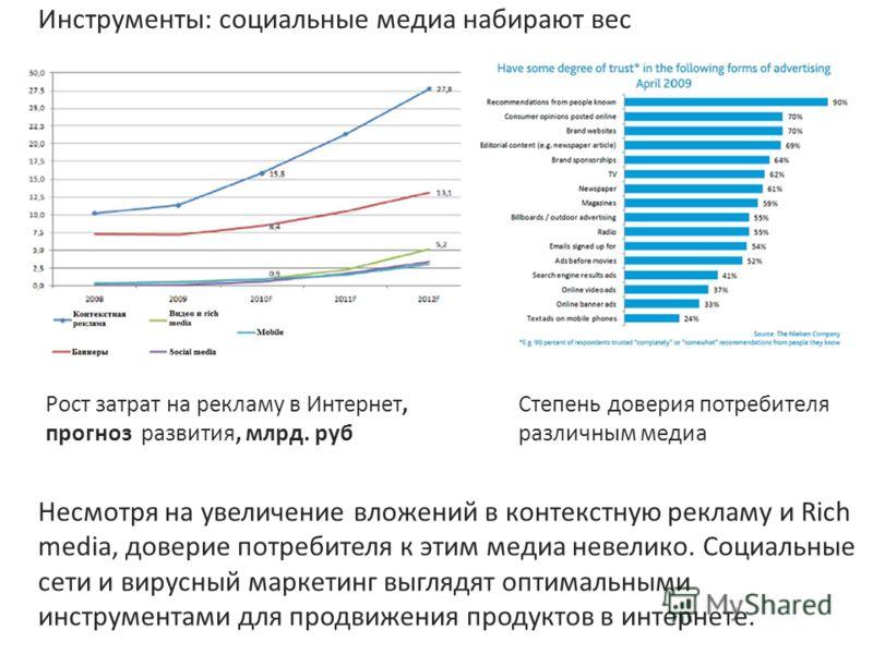 Инструменты: социальные медиа набирают вес Рост затрат на рекламу в Интернет, прогноз развития, млрд. руб Степень доверия потребителя различным медиа Несмотря на увеличение вложений в контекстную рекламу и Rich media, доверие потребителя к этим медиа
