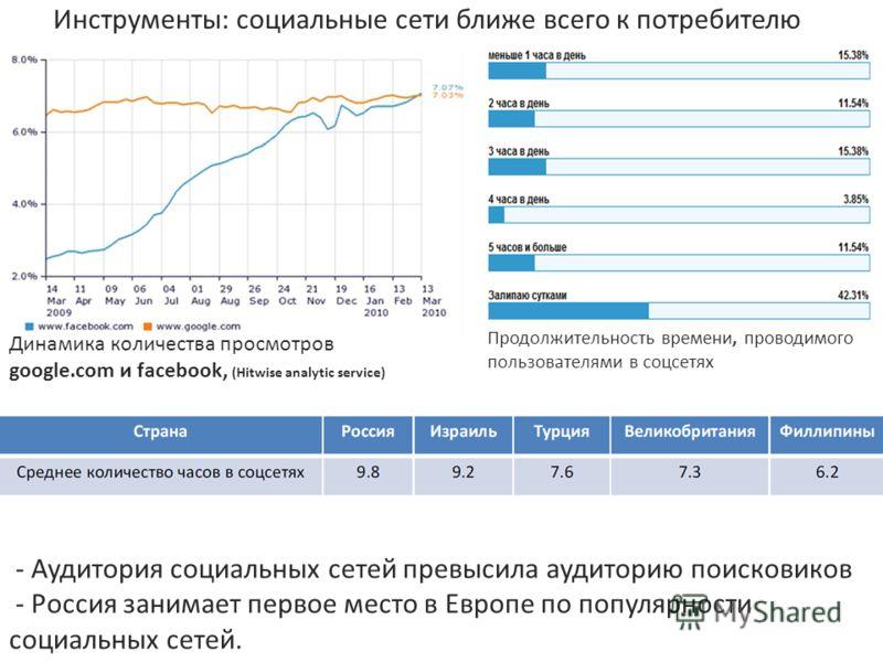 - Аудитория социальных сетей превысила аудиторию поисковиков - Россия занимает первое место в Европе по популярности социальных сетей. Динамика количества просмотров google.com и facebook, (Hitwise analytic service) Продолжительность времени, проводи