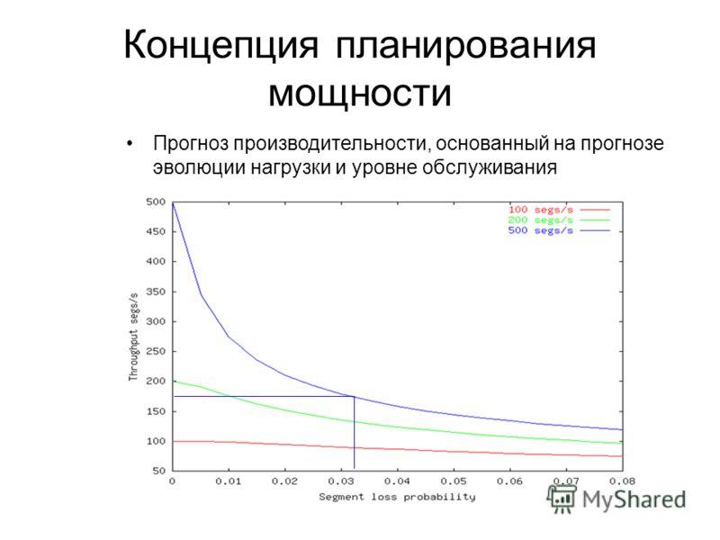 Концепция планирования мощности Прогноз производительности, основанный на прогнозе эволюции нагрузки и уровне обслуживания