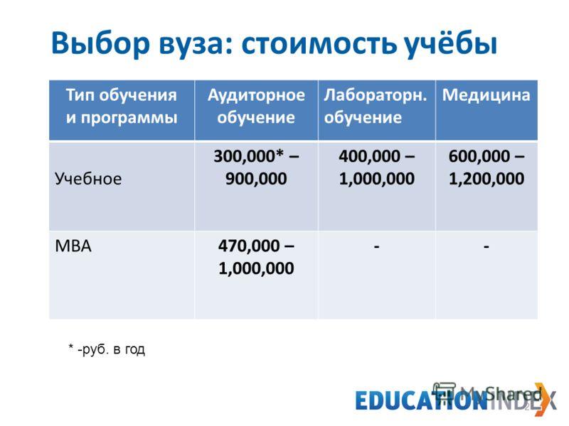 Выбор вуза: стоимость учёбы Тип обучения и программы Аудиторное обучение Лабораторн. обучение Медицина Учебное 300,000* – 900,000 400,000 – 1,000,000 600,000 – 1,200,000 MBA470,000 – 1,000,000 -- 21 * -руб. в год