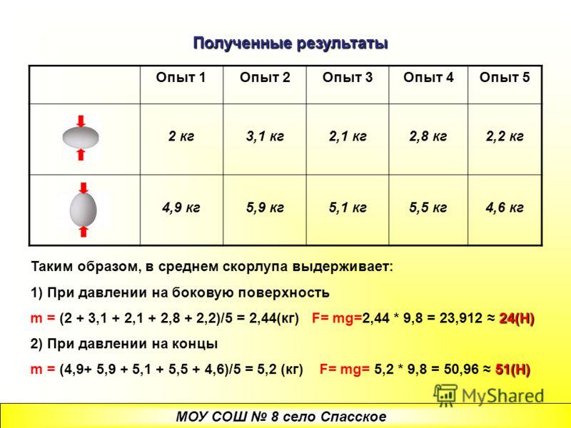 Полученные результаты Опыт 1 Опыт 2 Опыт 3 Опыт 4 Опыт 5 2 кг3,1 кг2,1 кг2,8 кг2,2 кг 4,9 кг5,9 кг5,1 кг5,5 кг4,6 кг Таким образом, в среднем скорлупа выдерживает: 1) При давлении на боковую поверхность 24(Н) m = (2 + 3,1 + 2,1 + 2,8 + 2,2)/5 = 2,44(