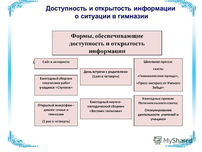 Доступность и открытость информации о ситуации в гимназии gum122.narod.ru