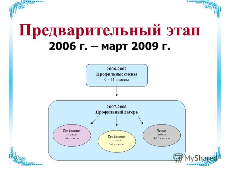 Предварительный этап 2006 г. – март 2009 г. 2007-2008 Профильный лагерь 2006-2007 Профильные смены 9 - 11 классы Профильные отряды 5-8 классы Профильные отряды 1-4 классы Летняя школа 9-10 классы